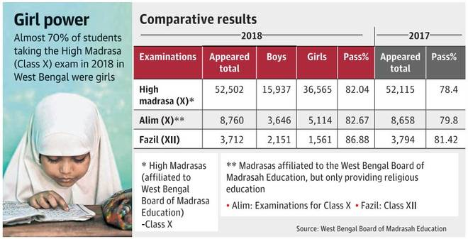 Rise in boys dropping out of madrasas in Bengal