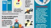5-day workshop to prepare airports to handle disasters